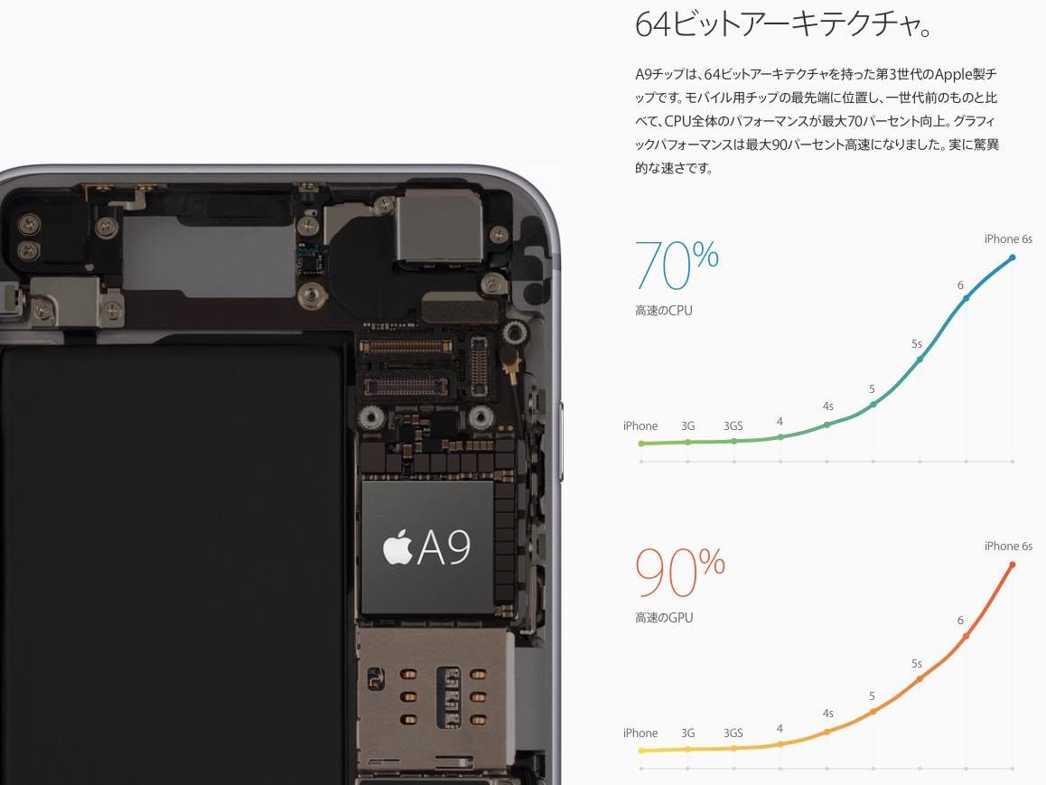 iPhone6sテクノロジー