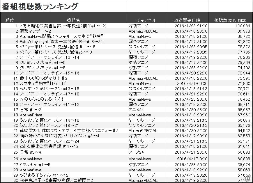 人気ランキング-AbemaTV