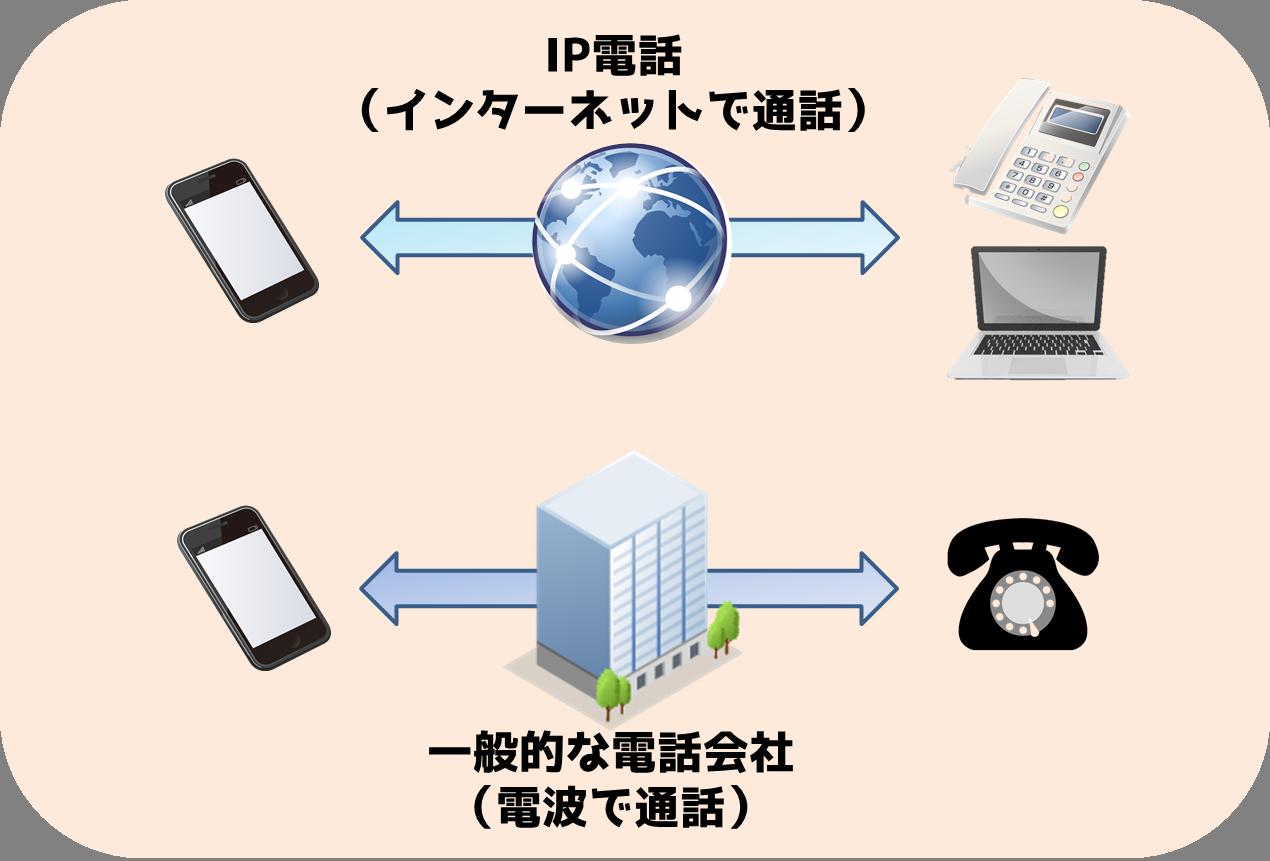 IP電話はインターネットで通話する